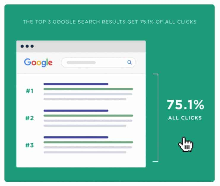 seo results page one